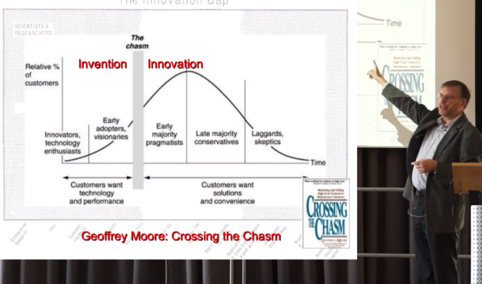 Chasm of Innovation